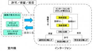 FingerPhoneイメージ2